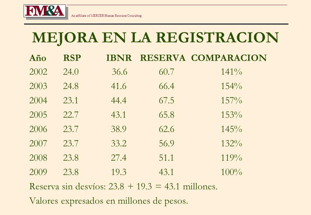 An affiliate of MERCER Human Resource Consulting EFECTOS DEL CONTEXTO INFLACIONARIO EN EL CALCULO DEL IBNR