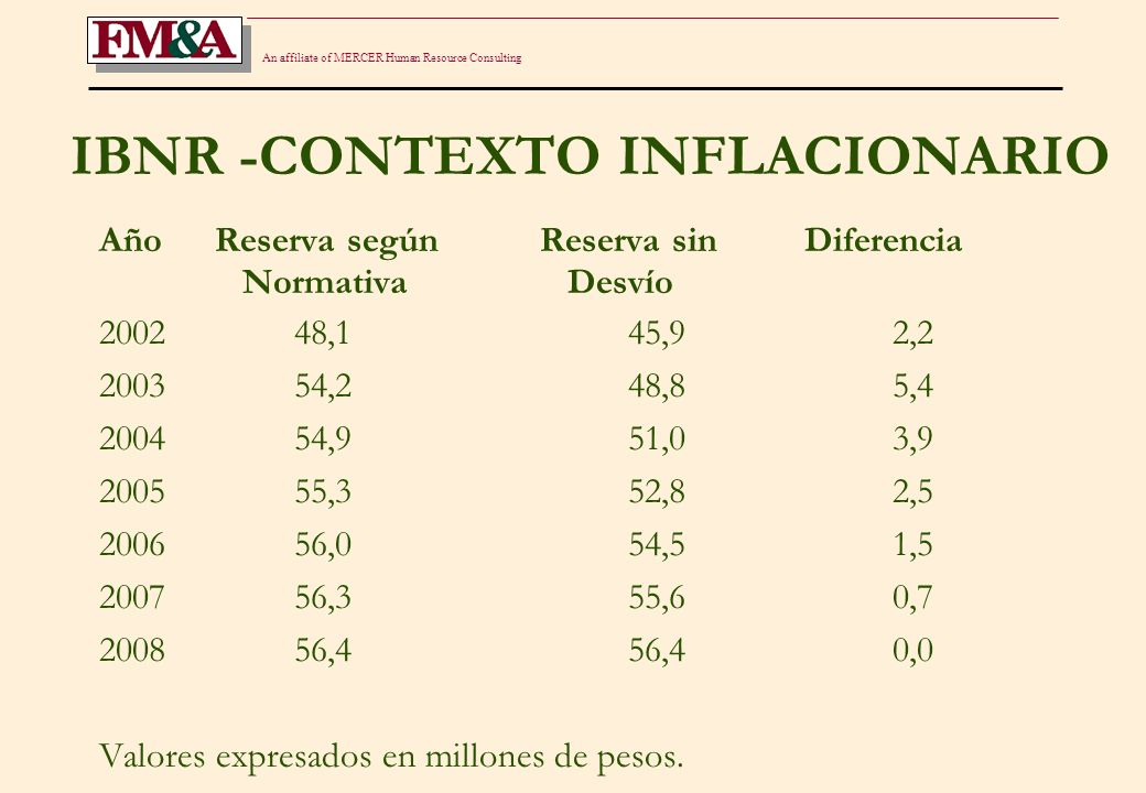 An affiliate of MERCER Human Resource Consulting 1) SECTOR AUTOMOTOR - EVOLUCION DE VARIABLES TECNICAS