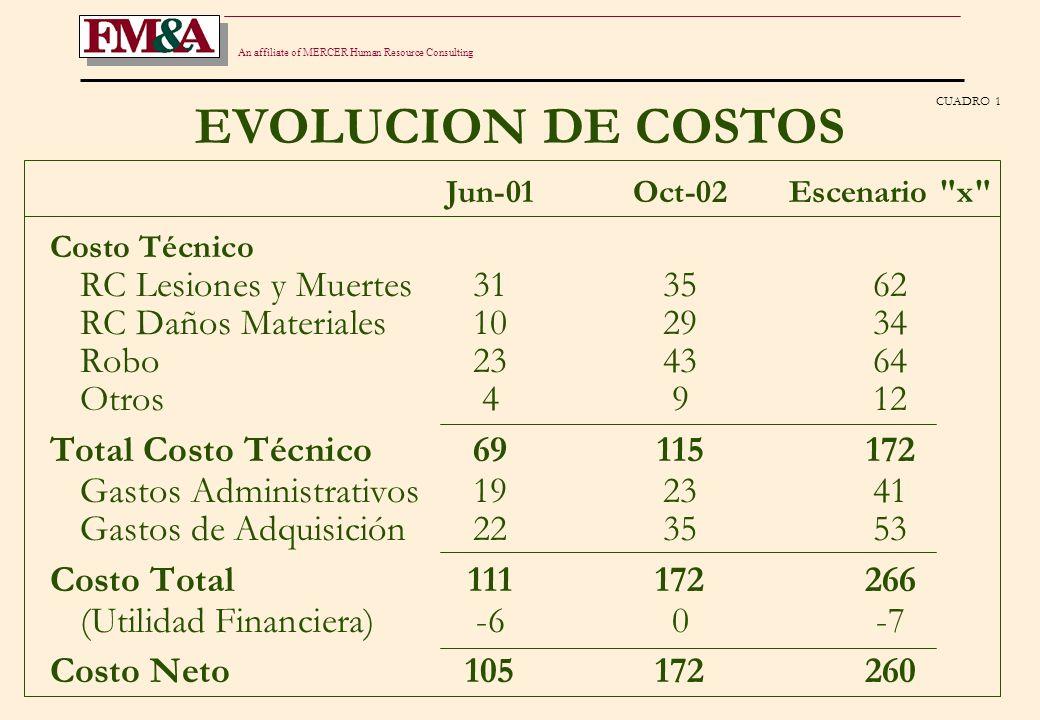 An affiliate of MERCER Human Resource Consulting ESCENARIOS COMPARADOS CUADRO 1.B Jun-01Oct-02Escenario x AJUSTE SALARIAL100100180 INFLACION100137250 VARIACION DÓLAR100360360