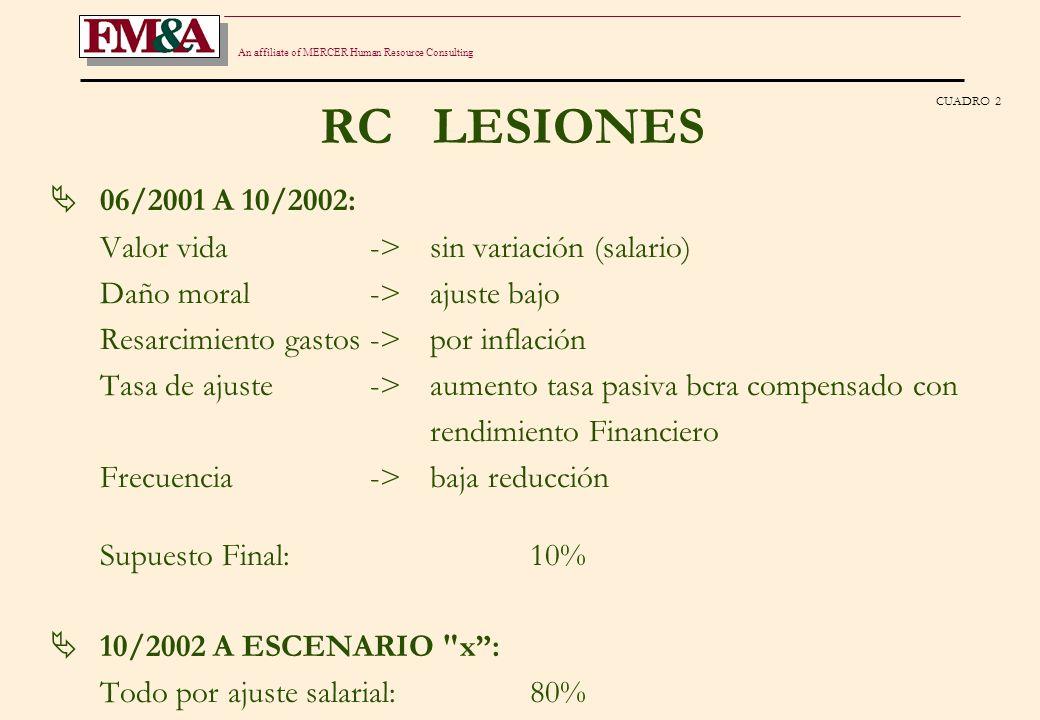 An affiliate of MERCER Human Resource Consulting RC LESIONES Comentarios El mercado no ajusta tasa asumiendo riesgo financiero implícito.