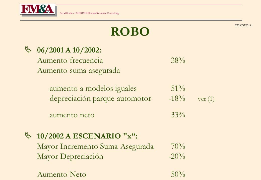 An affiliate of MERCER Human Resource Consulting OTROS SE APLICARON AJUSTES PROMEDIO DE SUMA ASEGURADA Y MATERIALES 06/2001 A 10/2002104% 10/2002 A ESCENARIO x 29% CUADRO 5