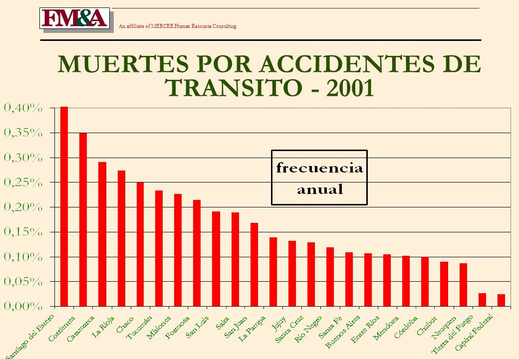 An affiliate of MERCER Human Resource Consulting EVOLUCION DE ACCIDENTES FATALES
