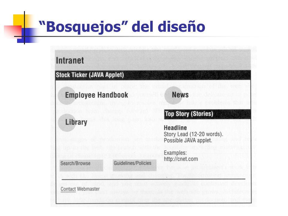 Producción Diagramas detallados de la arquitectura Asociación de contenidos Inclusión de guías de estilo Documentación de las páginas