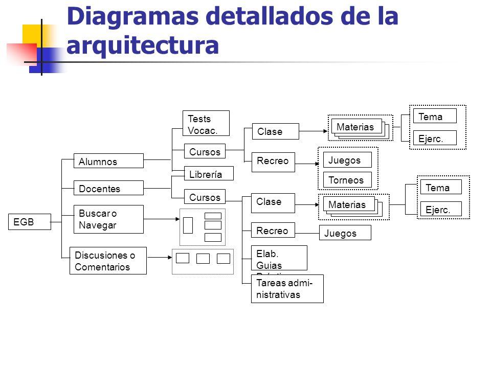 Asociación del contenido División o agrupamiento del contenido en componentes lógicas Cada componente lógico requiere un tratamiento individual Los componentes lógicos deben ser asociados a la arquitectura de la información No necesariamente implica una relación 1-1 entre páginas y componentes lógicos Construir una tabla de asociaciones
