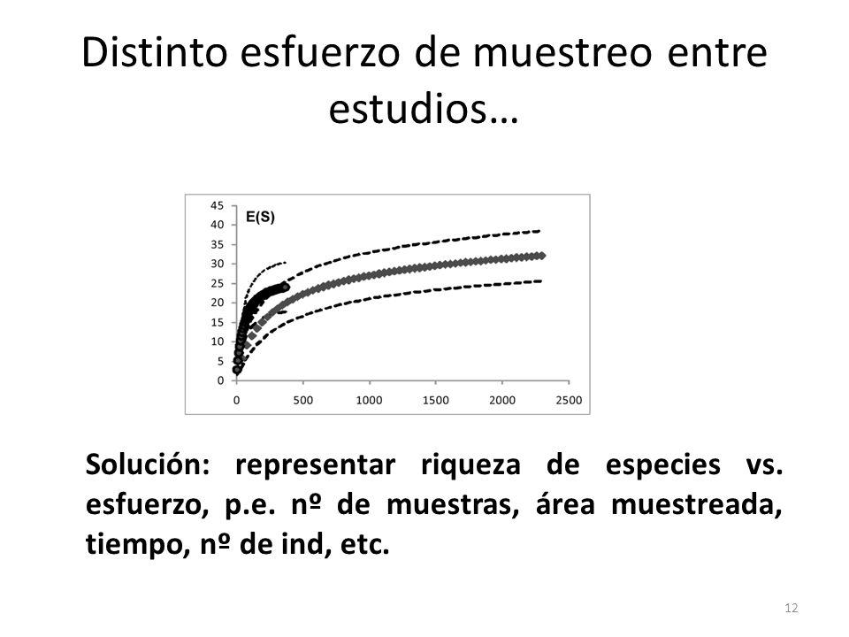 En la práctica…rarefracción: algoritmo matemático que nos permite predecir la riqueza esperada de spp.