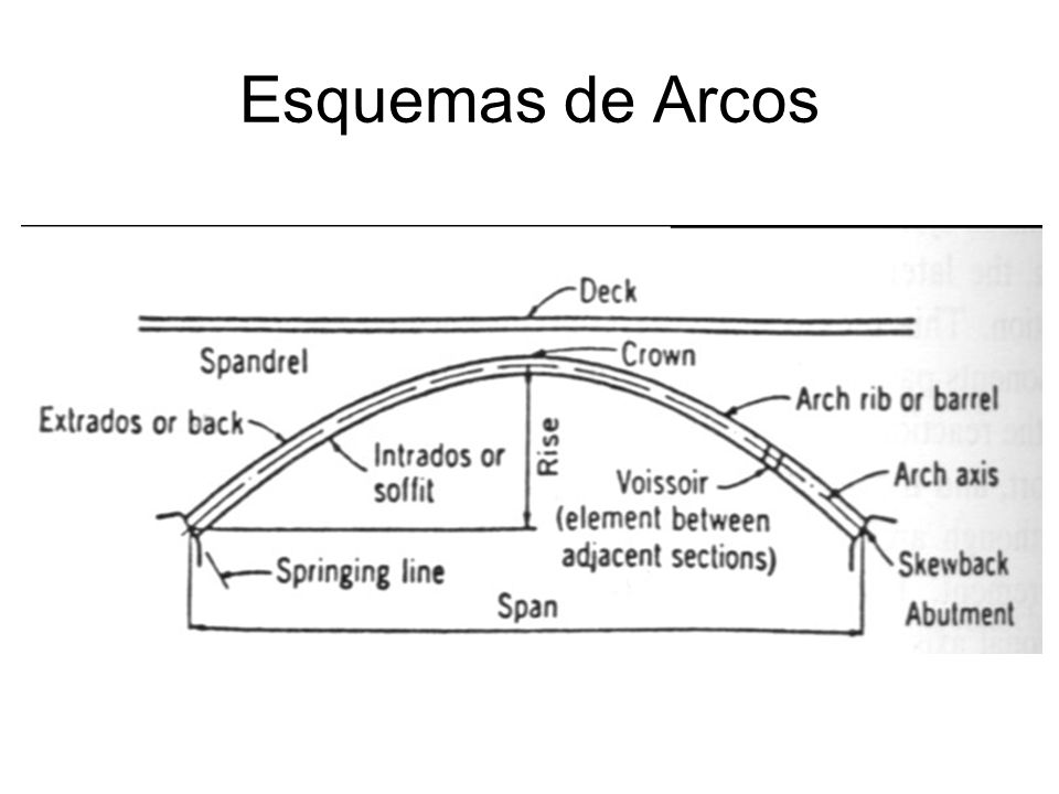 Tipos y Luces de Arcos
