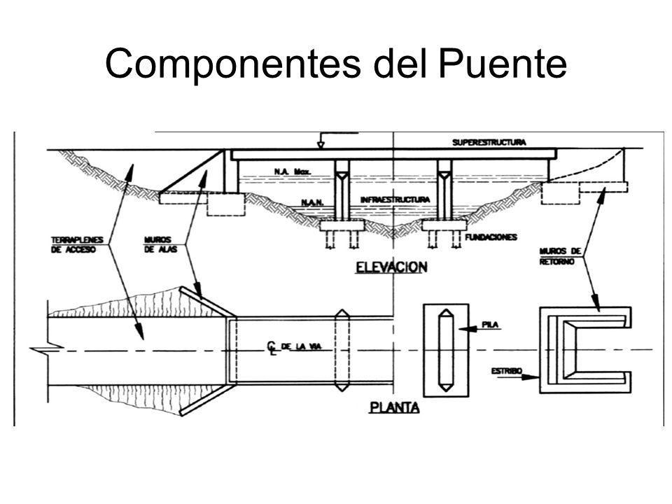 Elementos del Puente Sección de desagüe, Tirante de agua, Alteración del río, Superestructura, –Tablero: Baranda, Drenaje, Apoyo, Juntas.