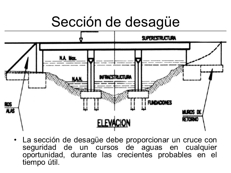 Tirante de Aire Distancia entre el nivel máximo de aguas y la parte inferior del tablero.