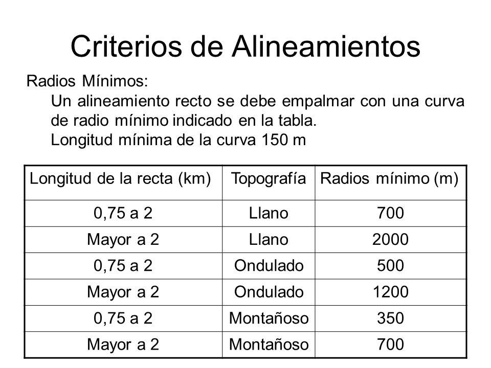 Criterios de Pendientes La rasante es la línea de referencia que define los alineamientos verticales.