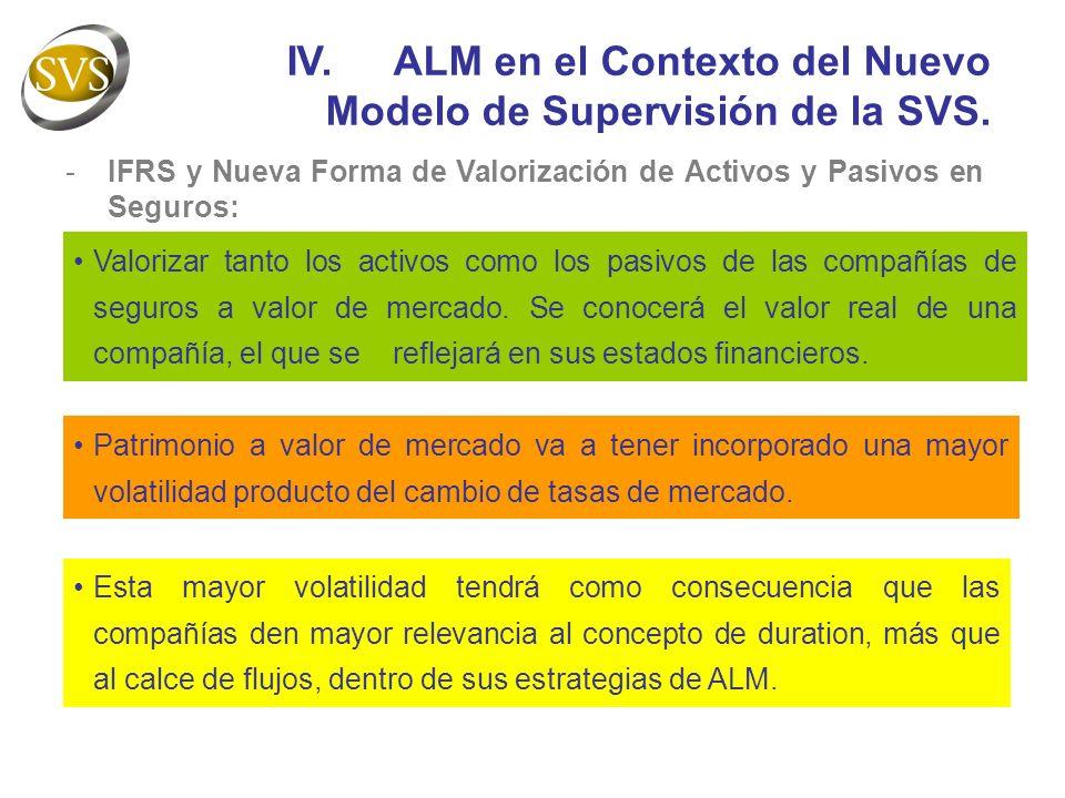 -CBR y Riesgo de las Inversiones en el Requerimiento Patrimonial: IV.ALM en el Contexto del Nuevo Modelo de Supervisión de la SVS.