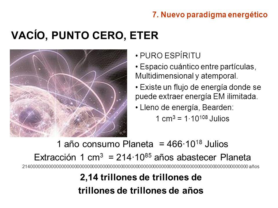 FISICA HIPER DIMENSIONAL NACIMIENTO: Después de multitud de cálculos sobre modelos cosmológicos y geometría sagrada PORTALES INTERDIMENSIONALES: Un sistema giratorio proyecta una energía procedente de otras dimensiones en puntos a 19,5 º del ecuador.