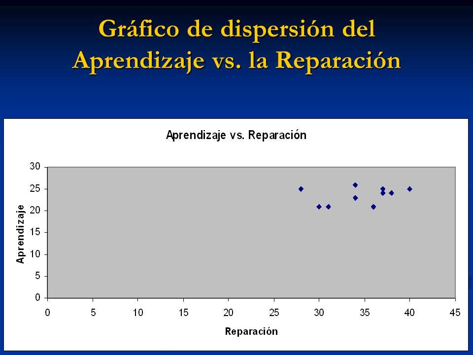 Estadística descriptiva VariableMedia Desviación Std.