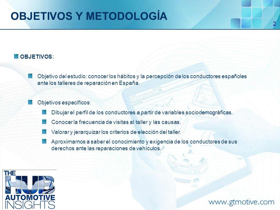 3 METODOLOGÍA: Estudio cuantitativo mediante el método de encuesta telefónica por muestra.