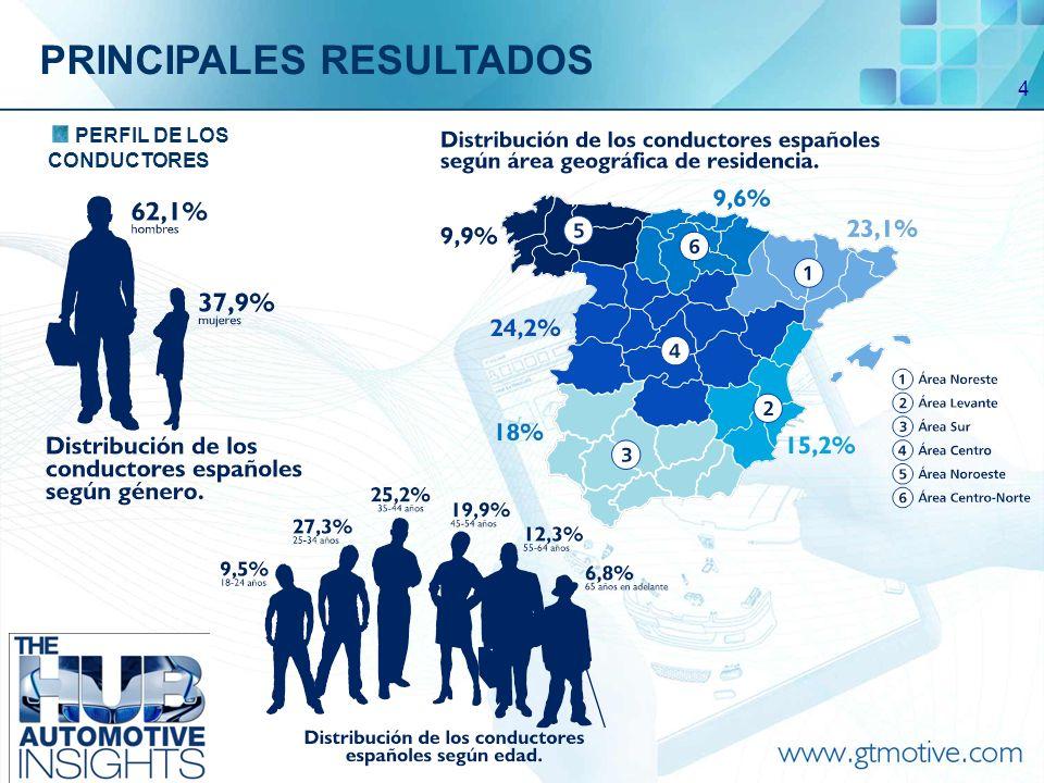 5 FRECUENCIA DE VISITAS AL TALLER Y MOTIVOS PRINCIPALES RESULTADOS