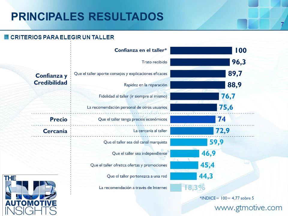 8 SOLICITUD DE PRESUPUESTOS EN EL TALLER PRINCIPALES RESULTADOS