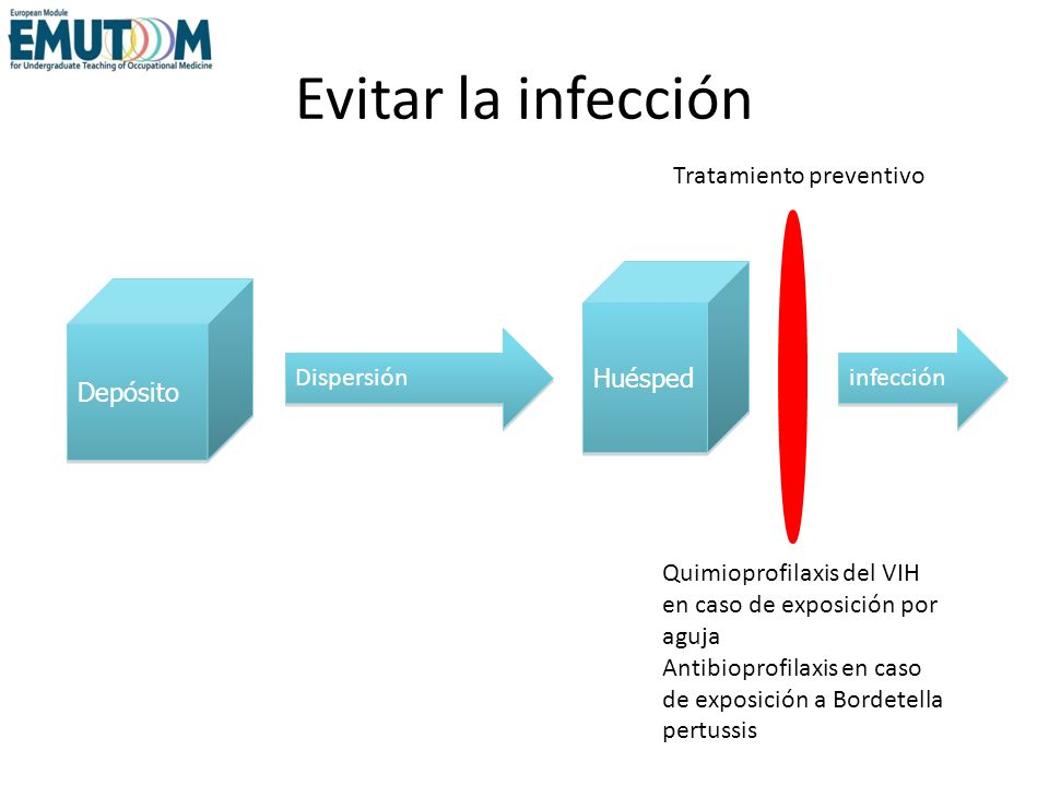 Tratar la infección Antibióticos en caso de lesiones cutáneas por eritema migrans tras picadura de garrapata Depósito Huésped Dispersión Infección Tratamiento precoz