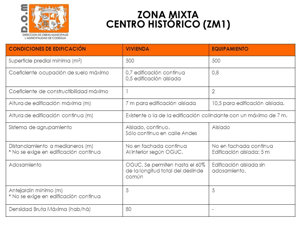 Zona Sur de Av. O`Higgins ZONA MIXTA EXTENSIÓN CENTRO (ZM2)