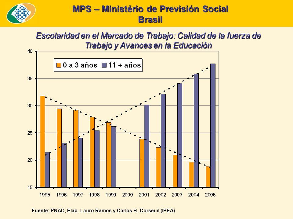 MPS – Ministério de Previsión Social Brasil La Meta de Aumento de la Cobertura de Protección Social de la Agenda Hemisférica del Trabajo Decente