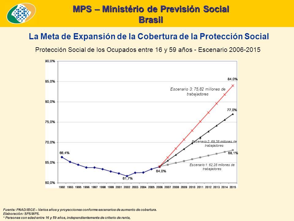 MPS – Ministério de Previsión Social Brasil INDICADORES DE GESTIÓN DE LA PREVISIÓN SOCIAL