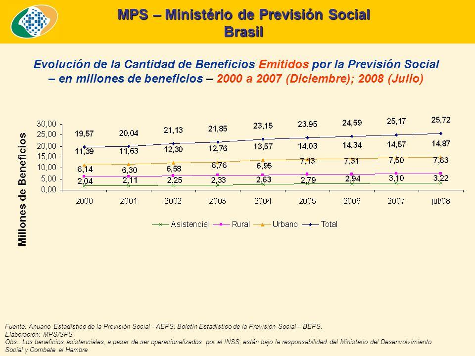 MPS – Ministério de Previsión Social Brasil Edad Media para la Concesión de Beneficios – Tendencias