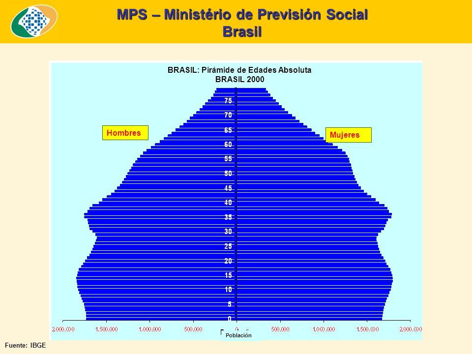 MPS – Ministério de Previsión Social Brasil BRASIL: Pirámide de Edades Absoluta BRASIL 2000 Hombres Mujeres Población Fuente: IBGE