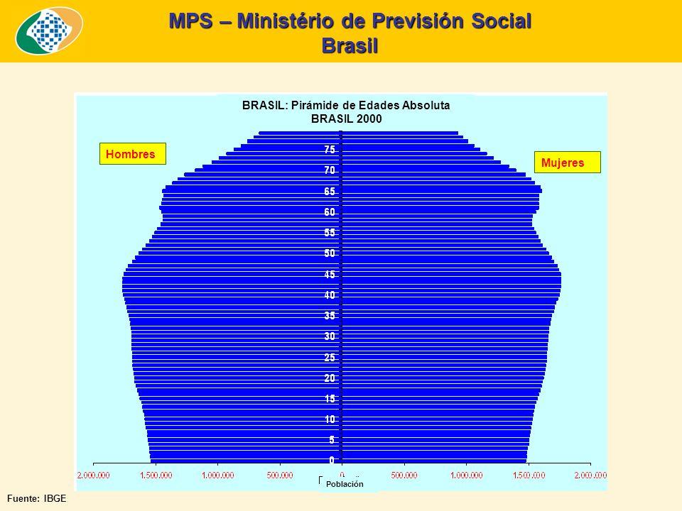 MPS – Ministério de Previsión Social Brasil Fuente: IBGE.