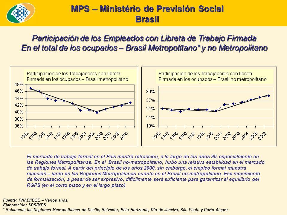 MPS – Ministério de Previsión Social Brasil Fuente: PNAD, Elab.