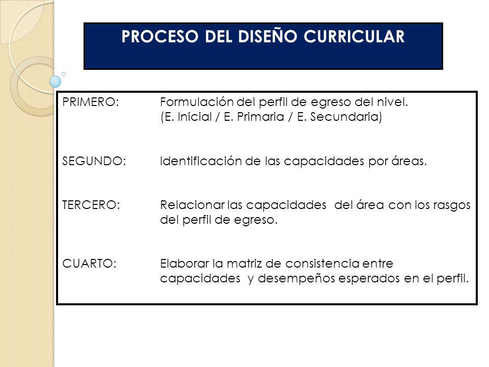 ORGANIZACIÓN DE LOS APRENDIZAJES DEL CURRÍCULO NIVEL 1 AREA CURRICULAR NIVEL 2 COMPETENCIAS / CAPACIDADES / COMPONENTES / ASIGNATURAS NIVEL 3 ESTÁNDARES / LOGROS DE APRENDIZAJES / APREND.