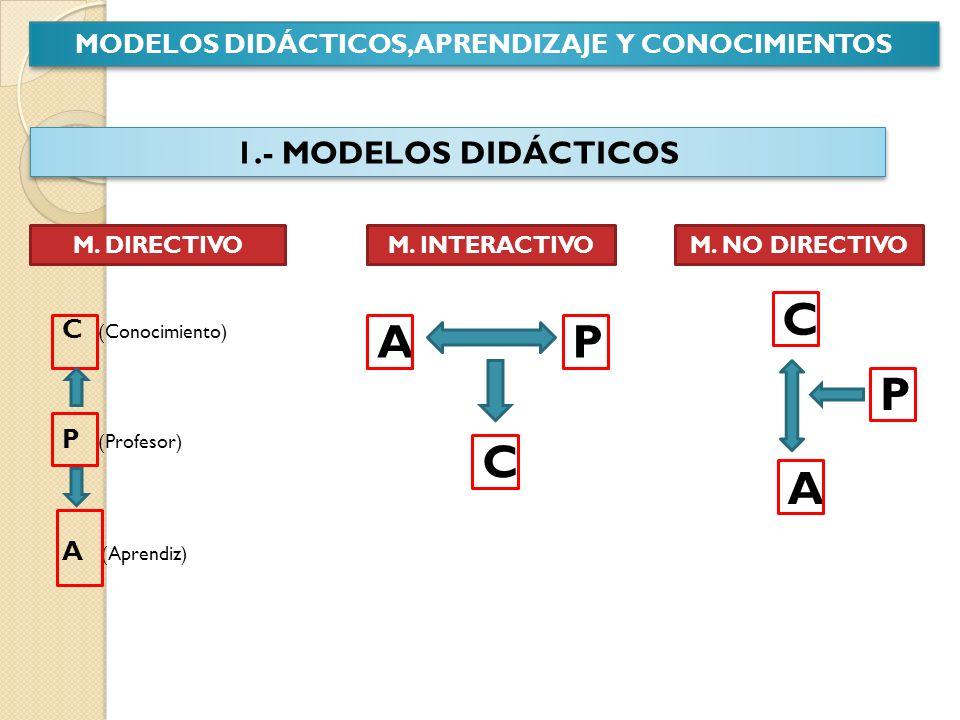 2.- CARACTERÍSTICAS BÁSICAS M.DIRECTIVO M. INTERACTIVOM.