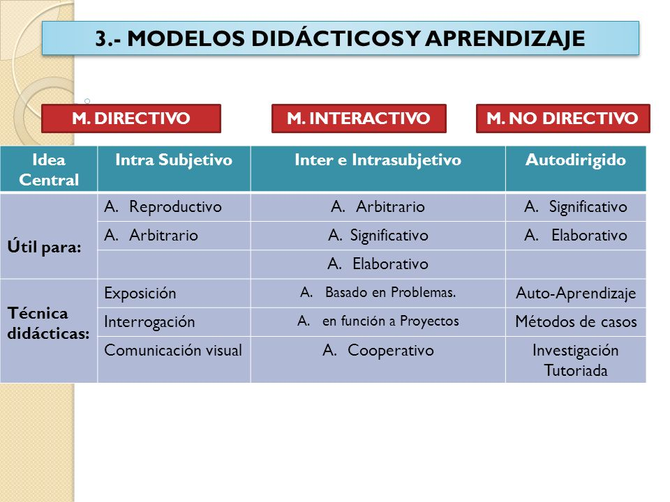 4.- MODELOS DIDÁCTICOS Y CONOCIMIENTO M.DIRECTIVOM.