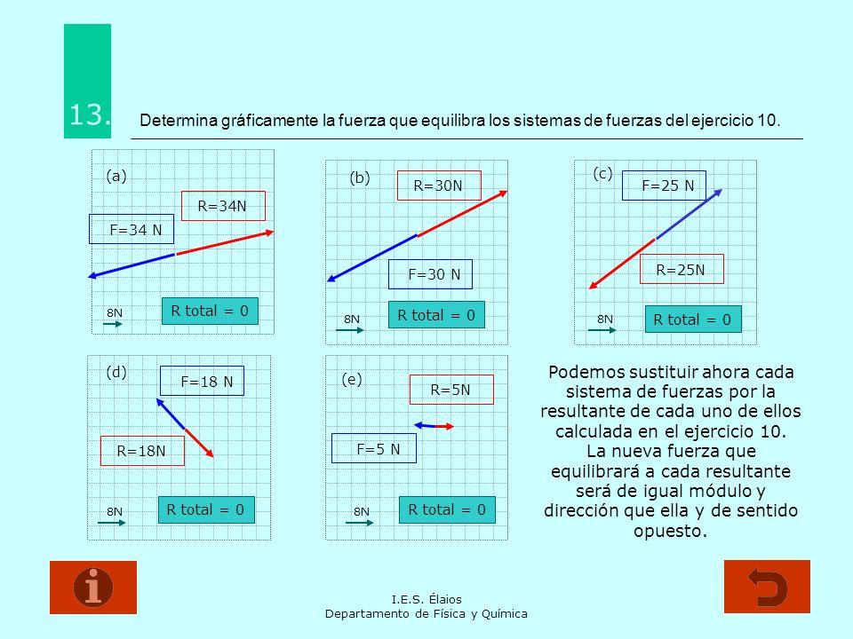 I.E.S.Élaios Departamento de Física y Química ¿Cual es el peso de la lámpara de la figura.