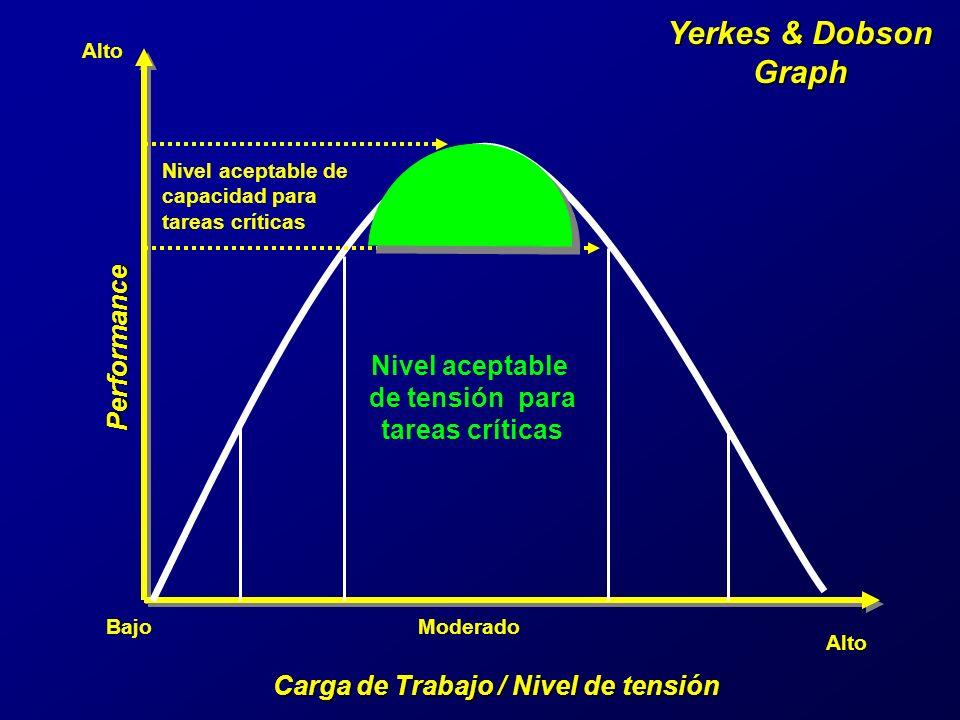 Yerkes & Dobson Graph Carga de Trabajo / Nivel de tensión Performance BajoModerado Alto Nivel aceptable de capacidad para tareas críticas Nivel aceptable de tensión para tareas críticas