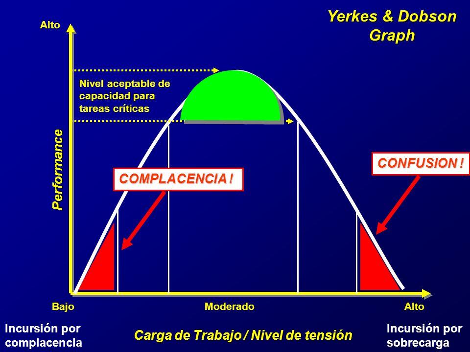 Yerkes & Dobson Graph Carga de Trabajo / Nivel de tensión Performance BajoModerado Alto Nivel aceptable de capacidad para tareas críticas COMPLACENCIA .