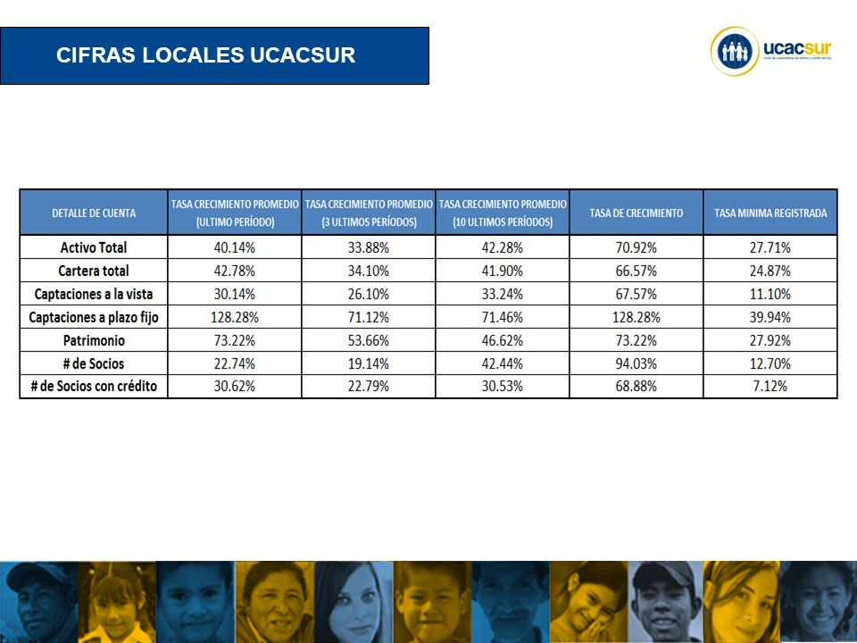 UCACSUR Cuenca: Eugenio Espejo 8-38 y Padre Aguirre Teléfono: 593 7 2838195 WWW.UCACSUR.COOP EL PROCESO NORMATIVO VIGENTE