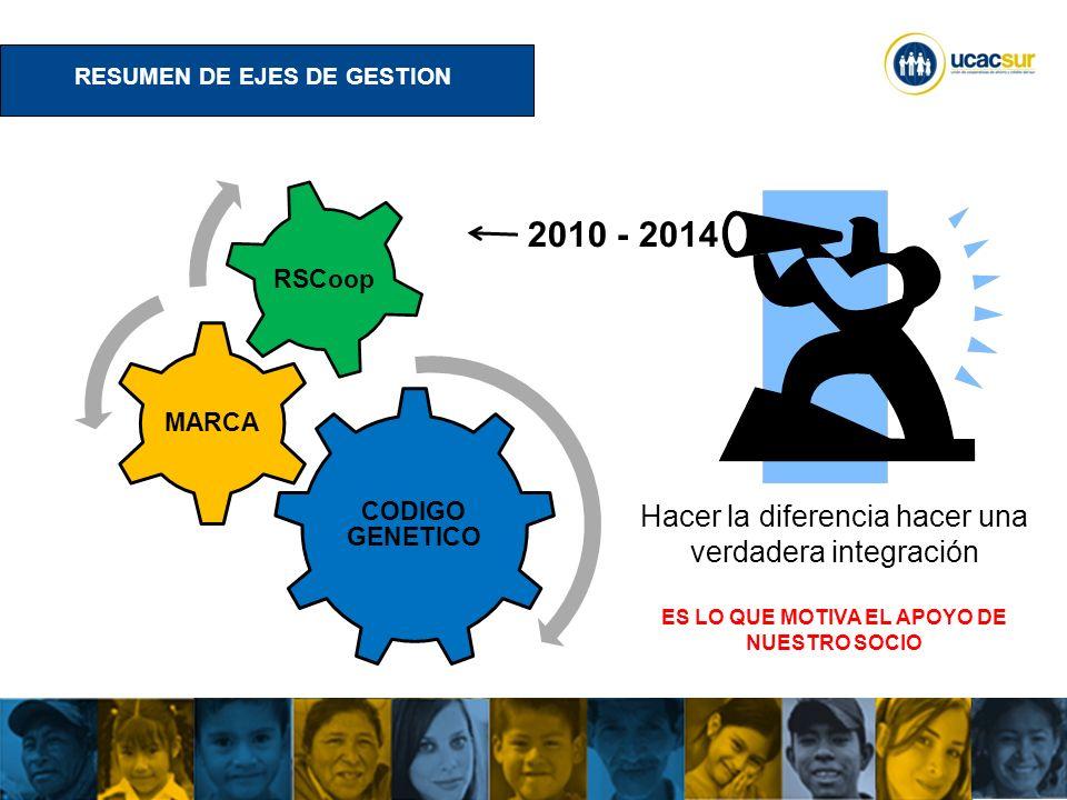 UCACSUR Cuenca: Eugenio Espejo 8-38 y Padre Aguirre Teléfono: 593 7 2838195 WWW.UCACSUR.COOP CONCLUSIONES