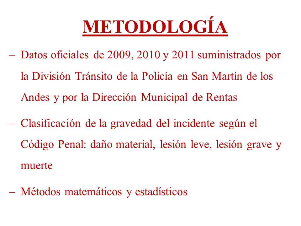 CATEGORÍA CANTIDAD DE ACCIDENTES 200920102011 Base completa de Policía de Tránsito 279336263 AT en el ejido totales251314237 AT en el ejido posibles de ser mapeados 217274207 Base de datos