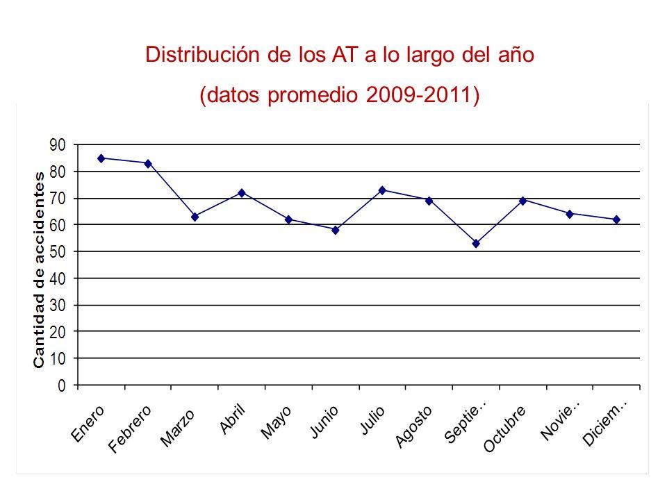 Distribución de los AT en el día (datos promedio 2009-2011)