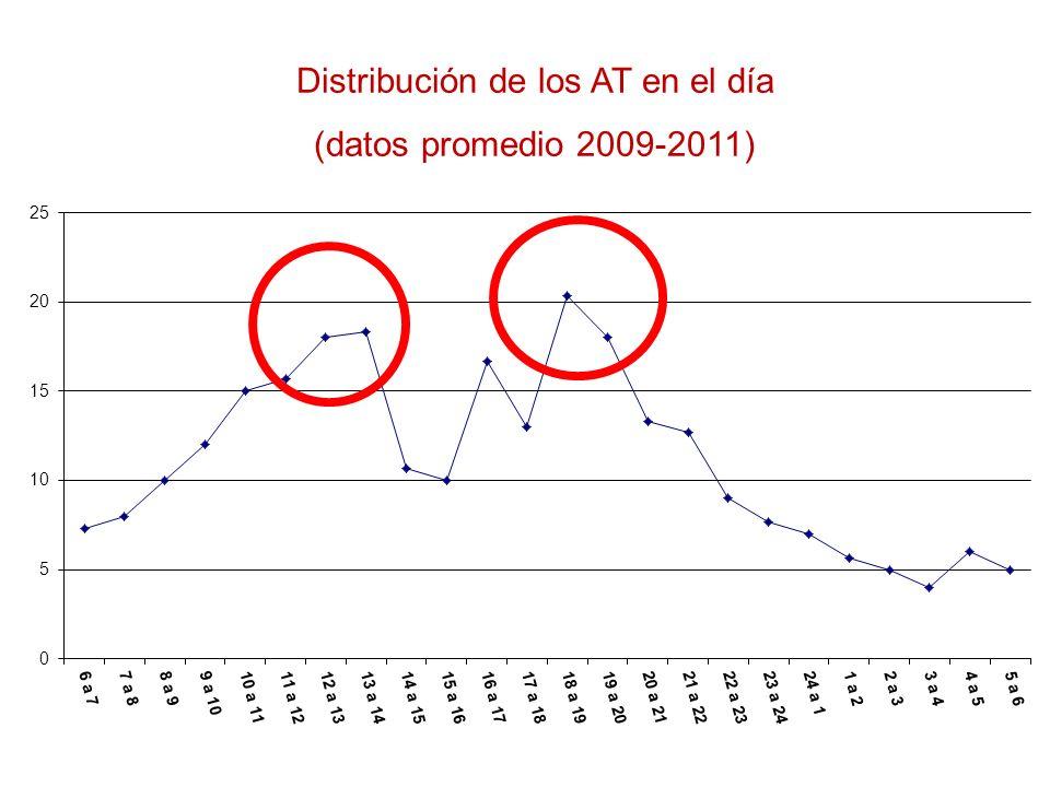 Distribución de los AT en la semana (datos promedio 2009 – 2011)