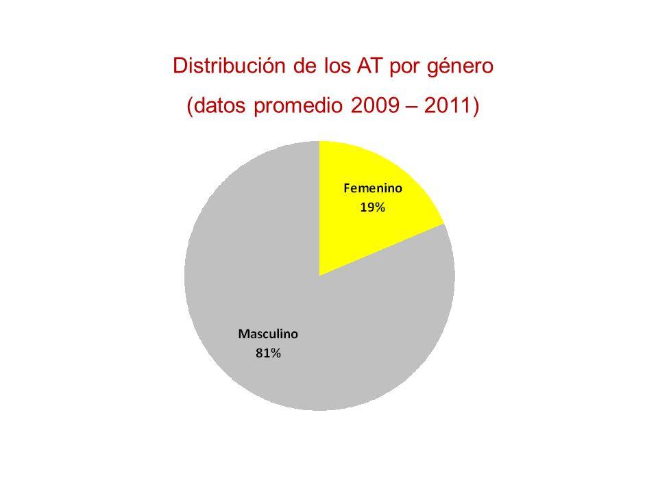 Distribución de los AT según residencia (datos promedio 2009 – 2011)