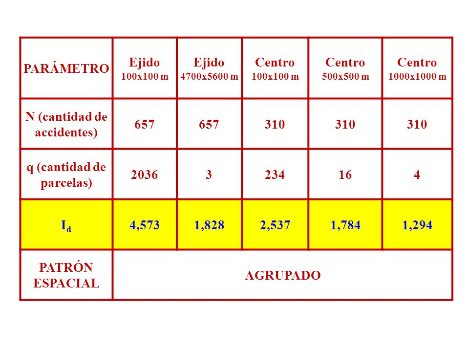 PLANO DE DISTRIBUCION DE LOS ACCIDENTES DE TRANSITO A PLANO PDF TRIENIO 2009-2011