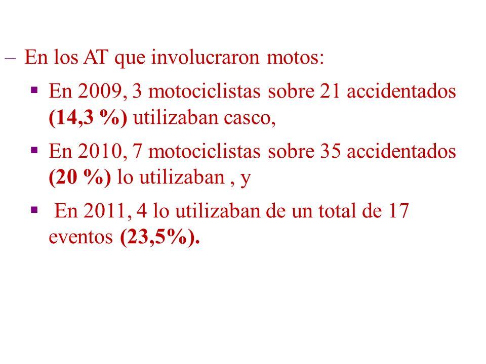 AÑOHABITANTES VEHÍCULOS (patentados) RELACIÓN H / V 200123.5196.0213,9 200928.5379.5403,0 201029.12010.3492,8 201129.70211.4272,6 Relación habitante / vehículos en San Martín de los Andes ARGENTINA: 4,2 (2010)
