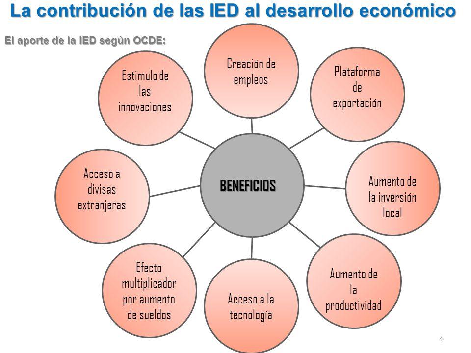 Elementos claves de la promoción de la IED: MONITOREO:MONITOREO: proveer información de confianza y de manera constante sobre el entorno.