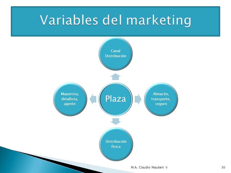 PromociónPublicidad Ventas y Marketing directo Promoción ventas Relaciones públicas M.A.