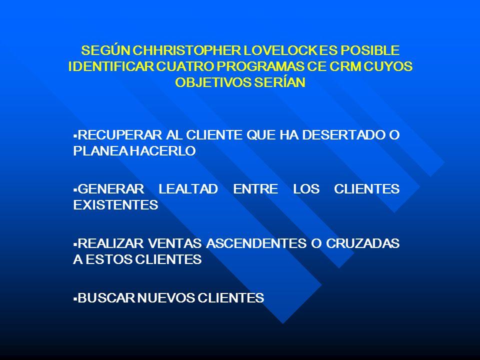 ELEMENTOS PARA LA IMPLEMENTACION DE UN PROGRAMA DE CRM ESTRATEGIA ESTRATEGIA SEGMENTACIÓN SEGMENTACIÓN TECNOLOGÍA TECNOLOGÍA PROCESOS PROCESOS ORGANIZACIÓN ORGANIZACIÓN