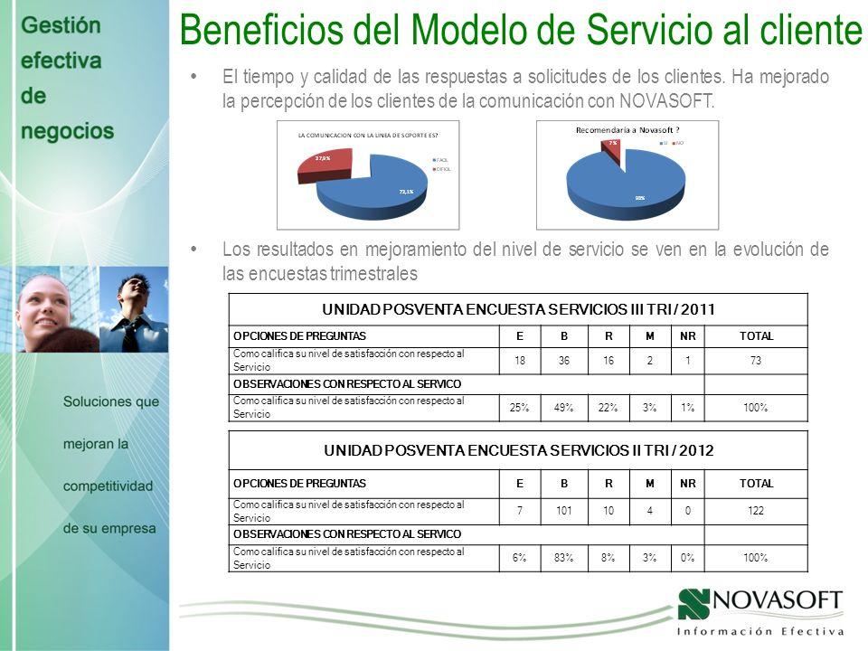 Beneficios del Modelo de Servicio al cliente Gracias a la implementación de estas herramientas CRM, Conexión remota a través de TEAM VIEWER, AGENTE VIRTUAL y TELEFONÍA IP se diseñaron los planes Básico, Plus y Premium para soporte de los clientes NOVASOFT Se ha mejorado en un 150% la agilidad en la prestación del servicio.
