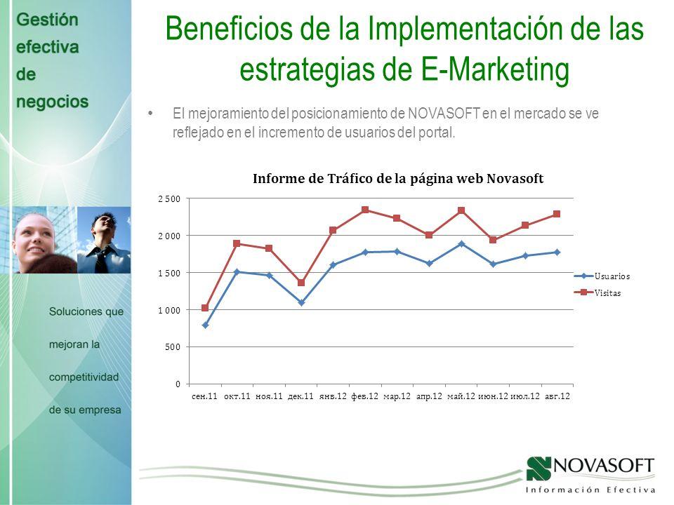 Beneficios de la Implementación de las estrategias de E-Marketing Se ha incrementado el crecimiento de los productos y servicios de NOVASOFT gracias a la divulgación vía internet.