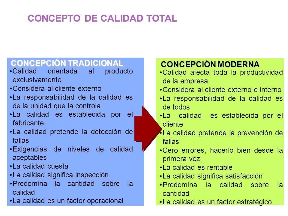 CONCEPCIÓN TRADICIONAL Calidad orientada al producto exclusivamente Considera al cliente externo La responsabilidad de la calidad es de la unidad que la controla La calidad es establecida por el fabricante La calidad pretende la detección de fallas Exigencias de niveles de calidad aceptables La calidad cuesta La calidad significa inspección Predomina la cantidad sobre la calidad La calidad es un factor operacional CONCEPTO DE CALIDAD TOTAL CONCEPCIÓN MODERNA Calidad afecta toda la productividad de la empresa Considera al cliente externo e interno La responsabilidad de la calidad es de todos La calidad es establecida por el cliente La calidad pretende la prevención de fallas Cero errores, hacerlo bien desde la primera vez La calidad es rentable La calidad significa satisfacción Predomina la calidad sobre la cantidad La calidad es un factor estratégico