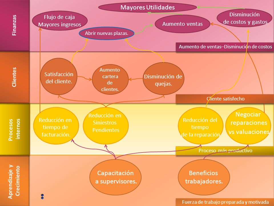 Aprendizaje y Crecimiento Procesos internos Clientes Finanzas Beneficios trabajadores.