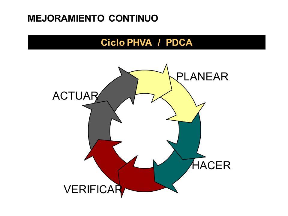 PLANEAR HACER VERIFICAR ACTUAR Ciclo PHVA / PDCA MEJORAMIENTO CONTINUO
