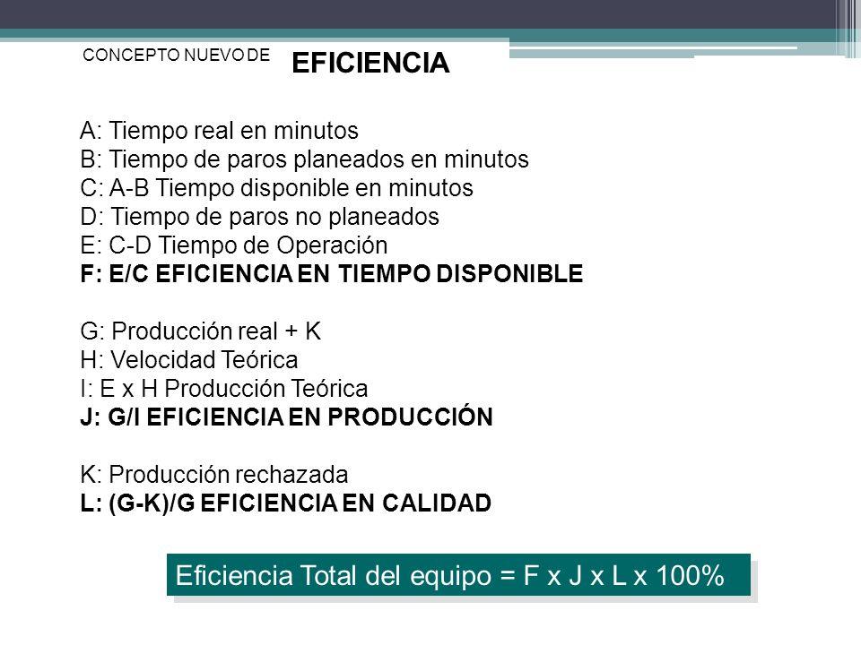 EFICIENCIA CONCEPTO NUEVO DE A: Tiempo real en minutos B: Tiempo de paros planeados en minutos C: A-B Tiempo disponible en minutos D: Tiempo de paros no planeados E: C-D Tiempo de Operación F: E/C EFICIENCIA EN TIEMPO DISPONIBLE G: Producción real + K H: Velocidad Teórica I: E x H Producción Teórica J: G/I EFICIENCIA EN PRODUCCIÓN K: Producción rechazada L: (G-K)/G EFICIENCIA EN CALIDAD Eficiencia Total del equipo = F x J x L x 100%